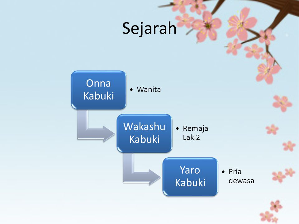 Sejarah Onna Kabuki Wanita Wakashu Kabuki Remaja Laki2 Yaro Kabuki