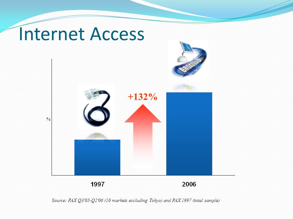 Internet Access +132% % Source: PAX Q3 05-Q2 06 (10 markets excluding Tokyo) and PAX 1997 (total sample)