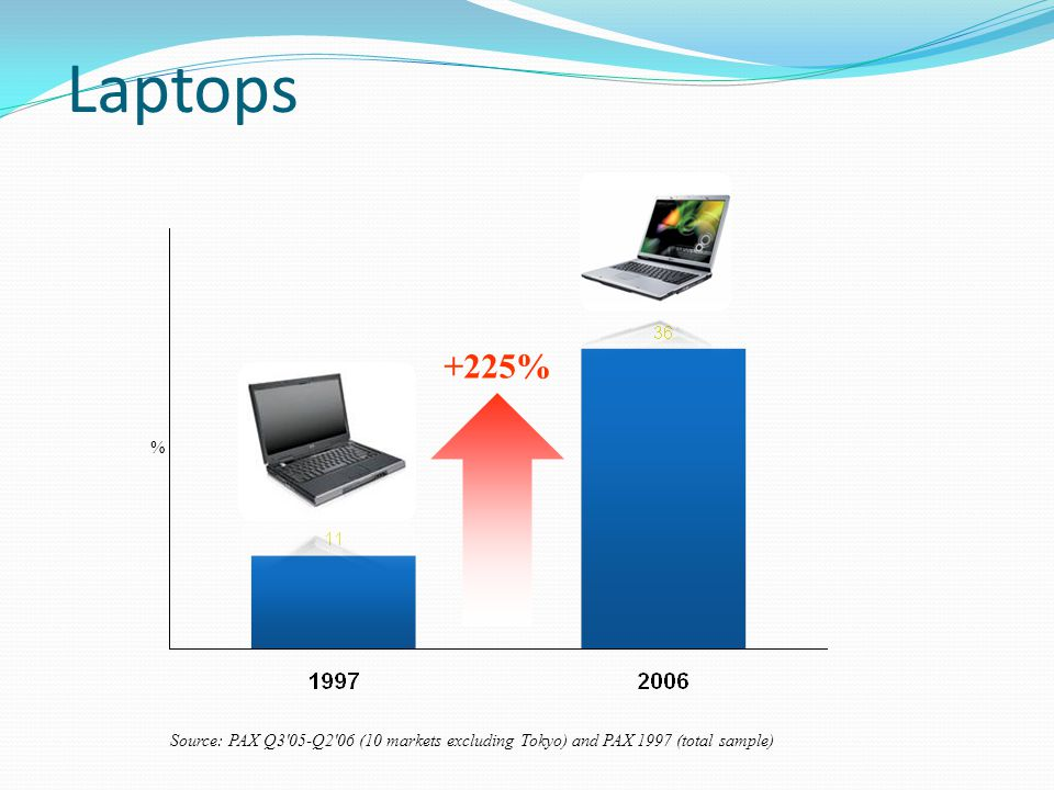 Laptops +225% % Source: PAX Q3 05-Q2 06 (10 markets excluding Tokyo) and PAX 1997 (total sample)