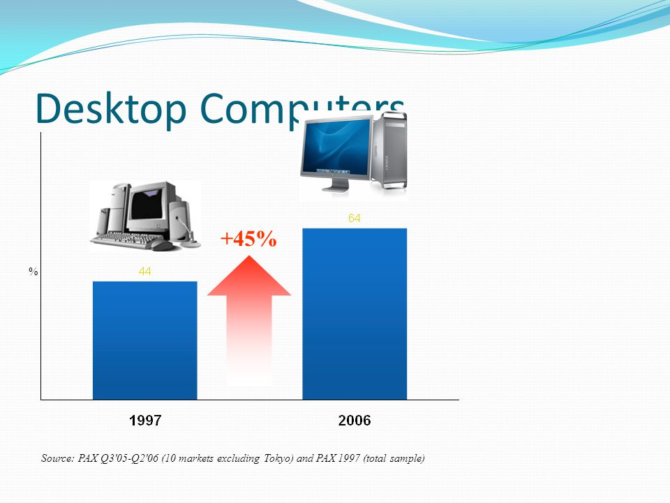 Desktop Computers +45% % Source: PAX Q3 05-Q2 06 (10 markets excluding Tokyo) and PAX 1997 (total sample)