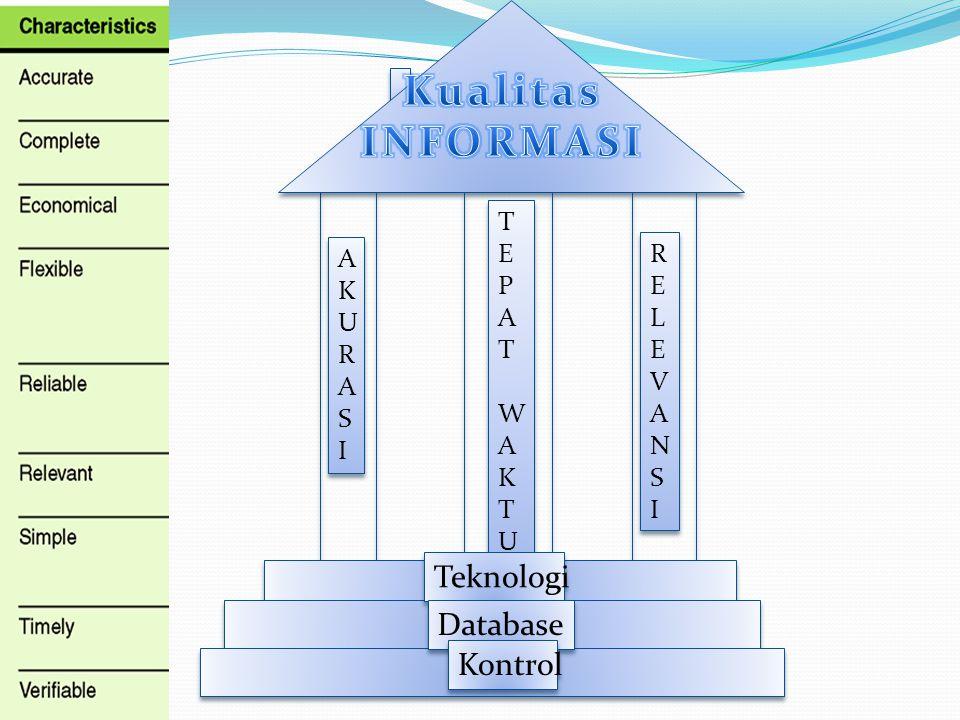 Kualitas INFORMASI Mutu Informasi Teknologi Database Kontrol T E P A W