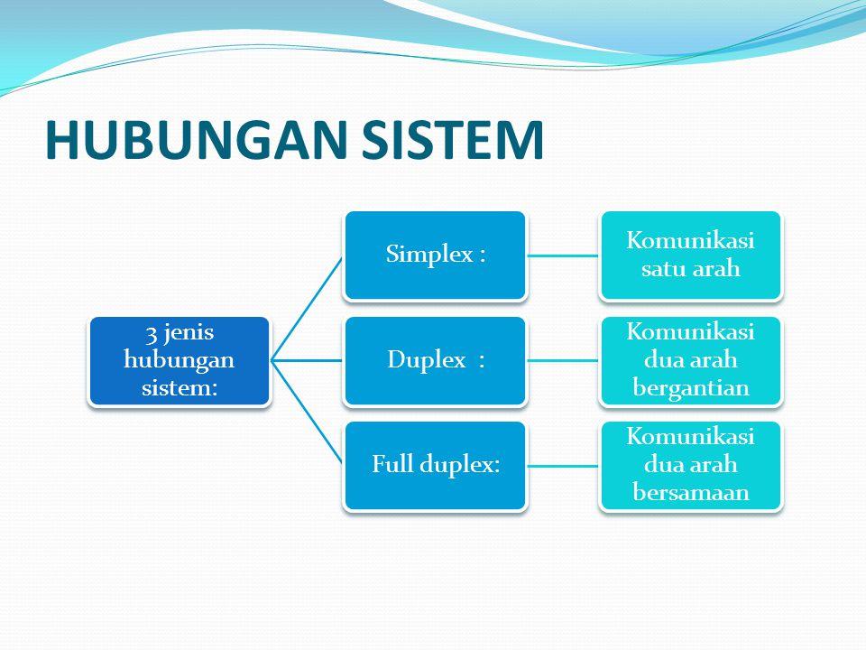 HUBUNGAN SISTEM 3 jenis hubungan sistem: Simplex :