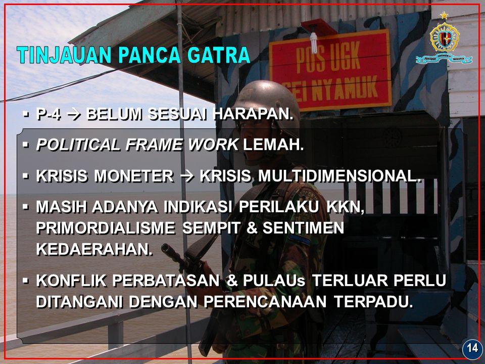 TINJAUAN PANCA GATRA P-4  BELUM SESUAI HARAPAN.