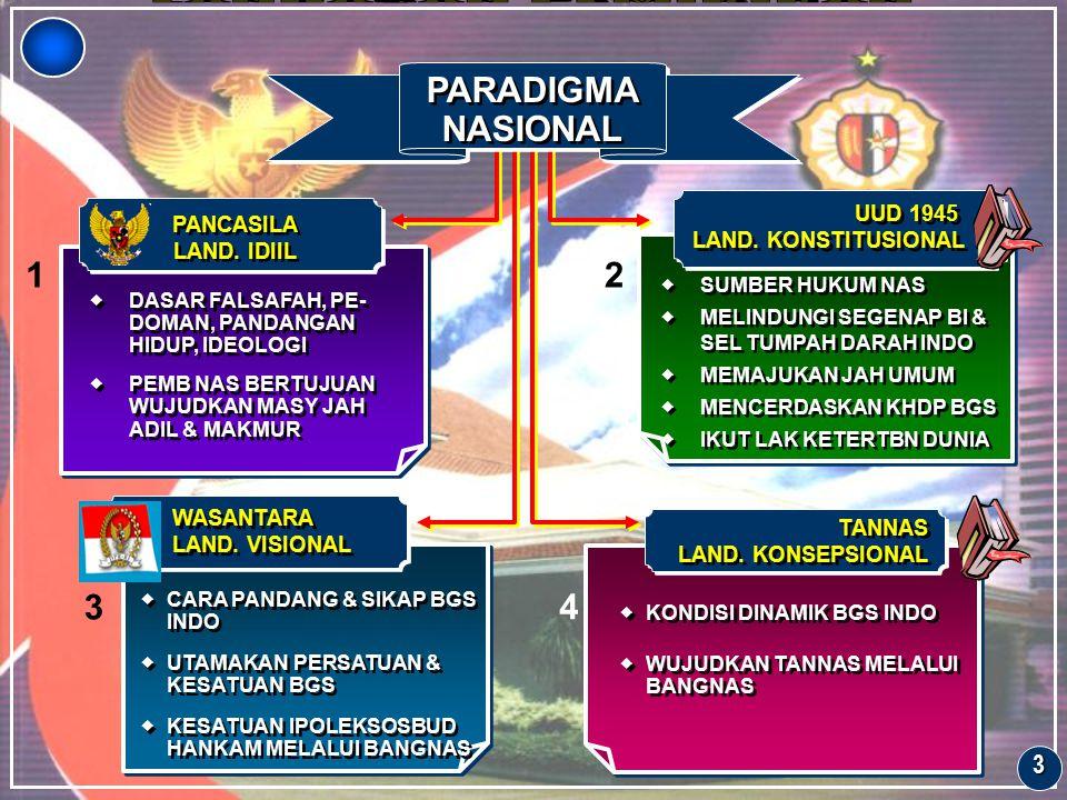 LANDASAN PEMIKIRAN PARADIGMA NASIONAL 1 2 3 4 3 UUD 1945 PANCASILA