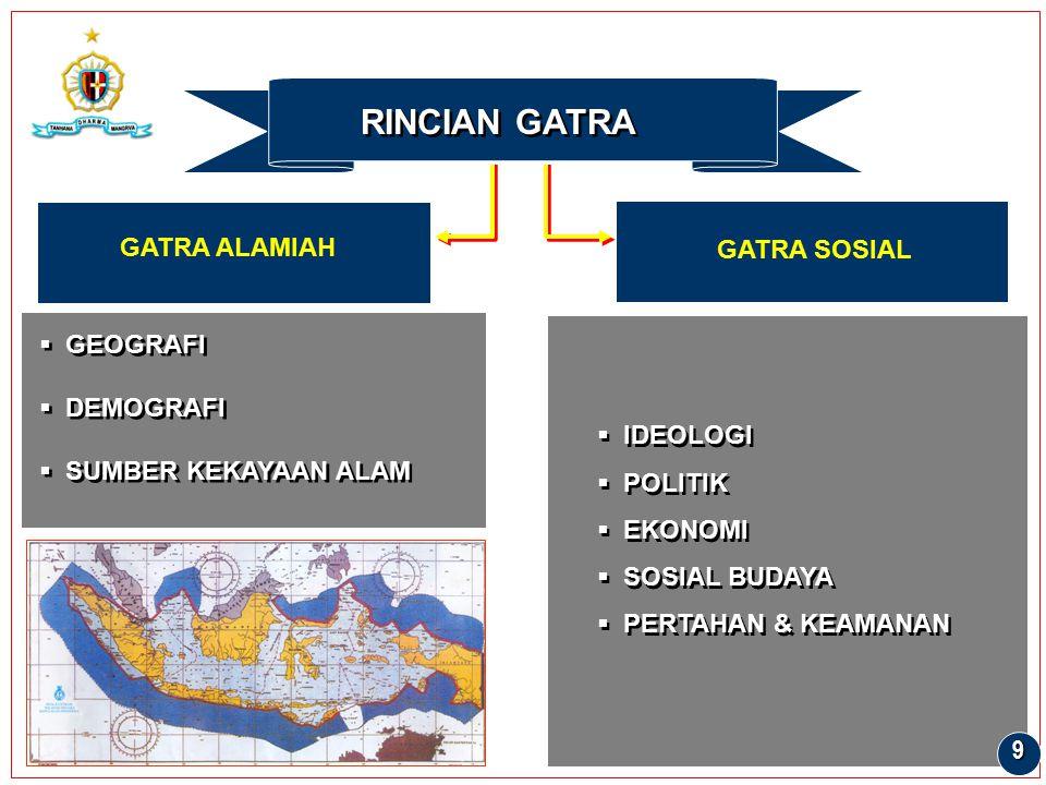 RINCIAN GATRA GATRA ALAMIAH GATRA SOSIAL GEOGRAFI DEMOGRAFI