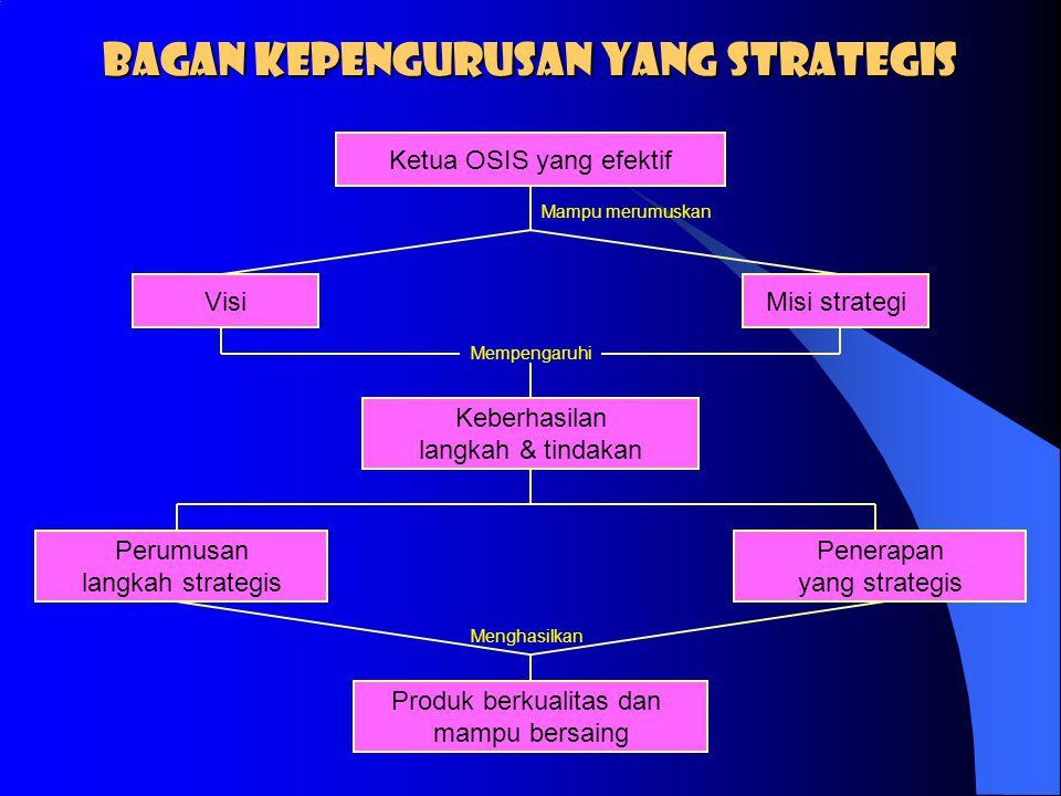 Bagan Kepengurusan yang strategis
