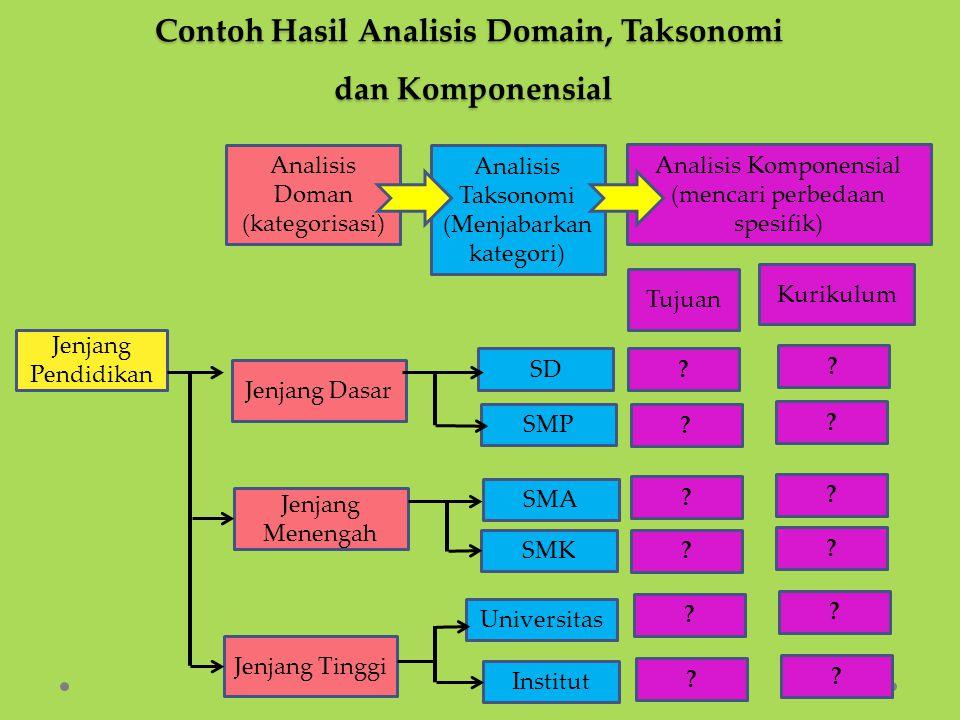 Contoh Hasil Analisis Domain, Taksonomi