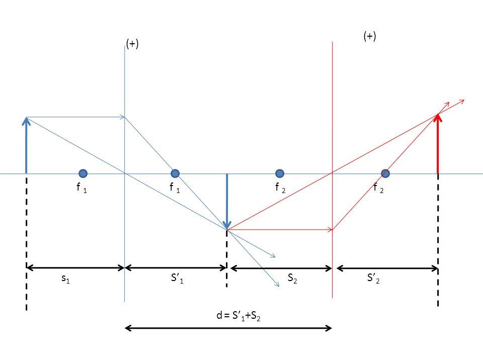 (+) (+) f 1 f 1 f 2 f 2 s1 S'1 S2 S'2 d = S'1+S2