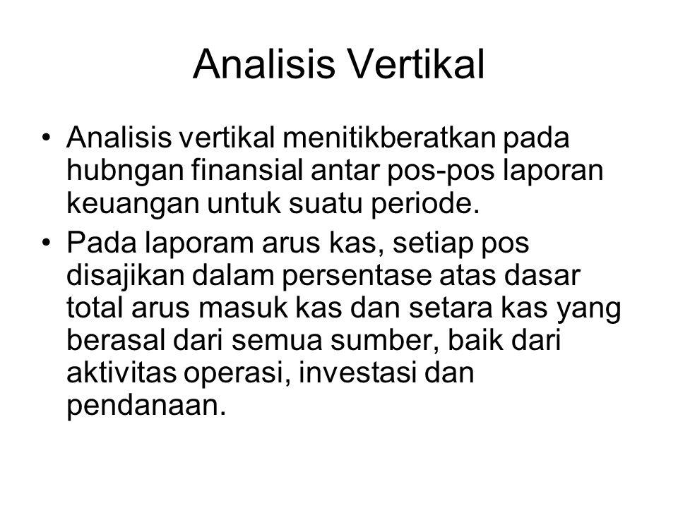 Analisis Vertikal Analisis vertikal menitikberatkan pada hubngan finansial antar pos-pos laporan keuangan untuk suatu periode.