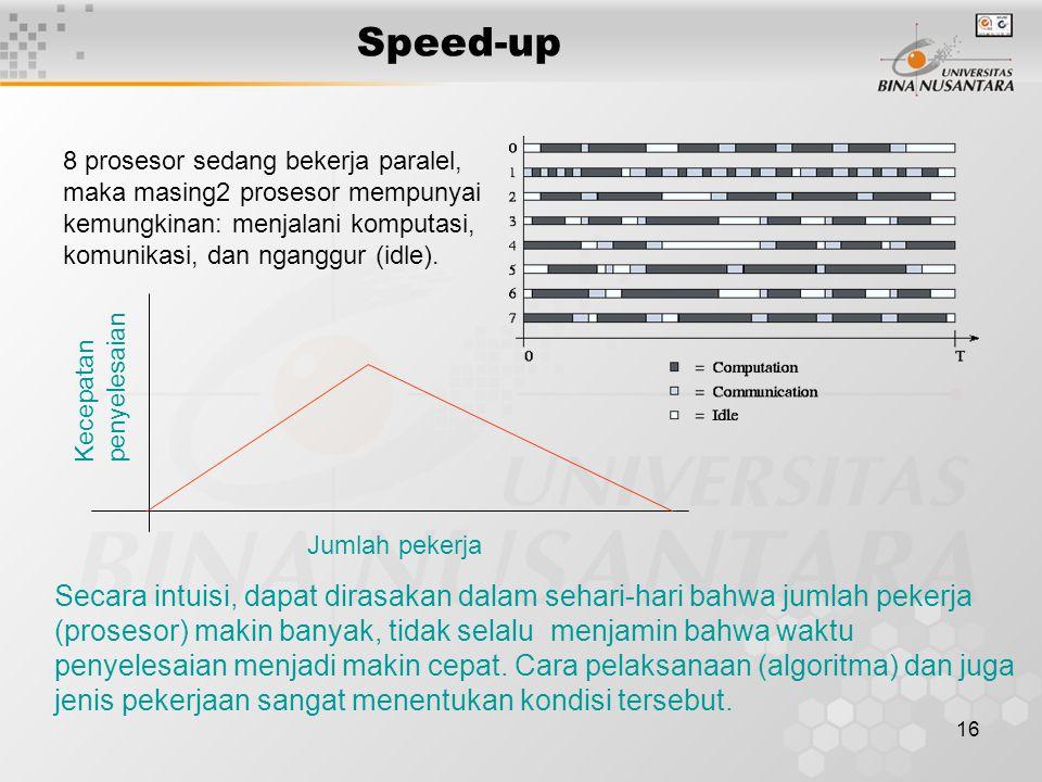 Speed-up penyelesaian. Kecepatan. Jumlah pekerja.