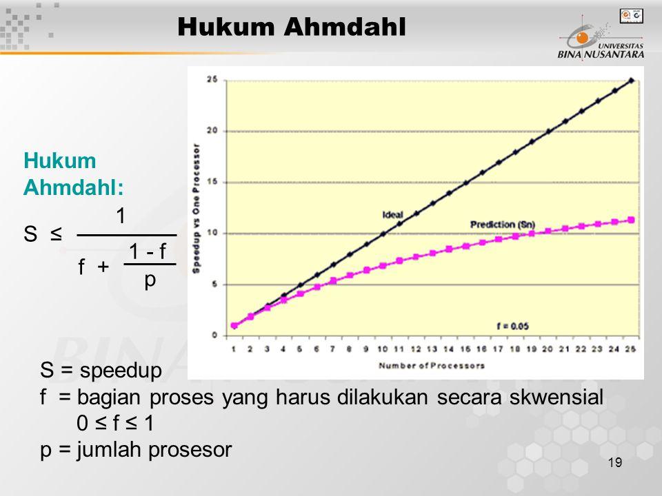 Hukum Ahmdahl Hukum Ahmdahl: 1 S ≤ 1 - f f + p S = speedup