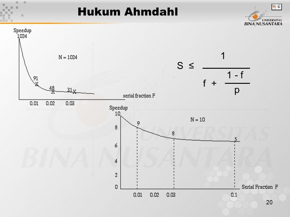 Hukum Ahmdahl S ≤ 1 f + 1 - f p
