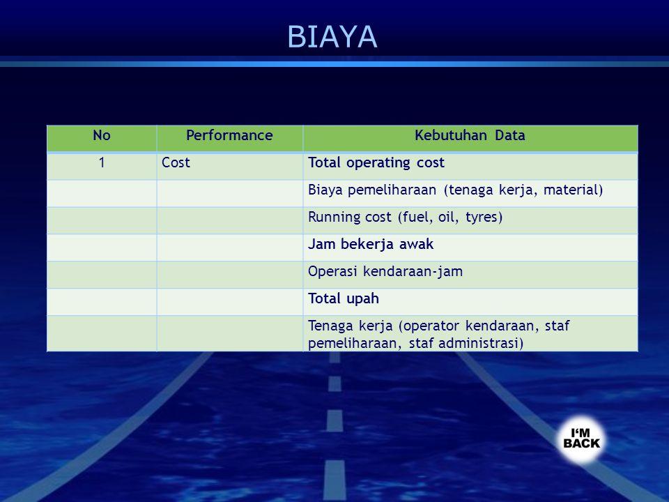 BIAYA No Performance Kebutuhan Data 1 Cost Total operating cost