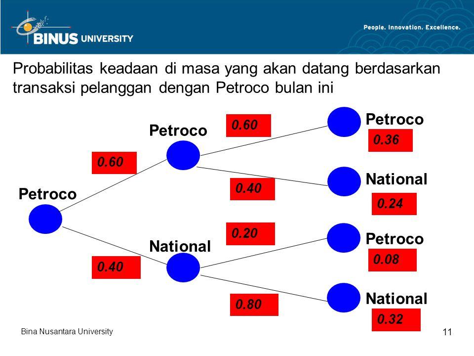 Probabilitas keadaan di masa yang akan datang berdasarkan transaksi pelanggan dengan Petroco bulan ini
