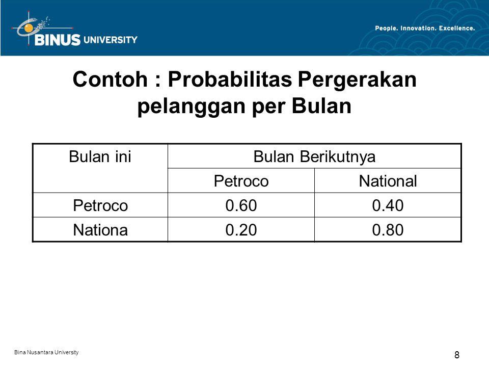 Contoh : Probabilitas Pergerakan pelanggan per Bulan