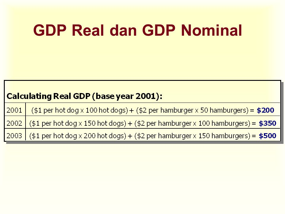 GDP Real dan GDP Nominal