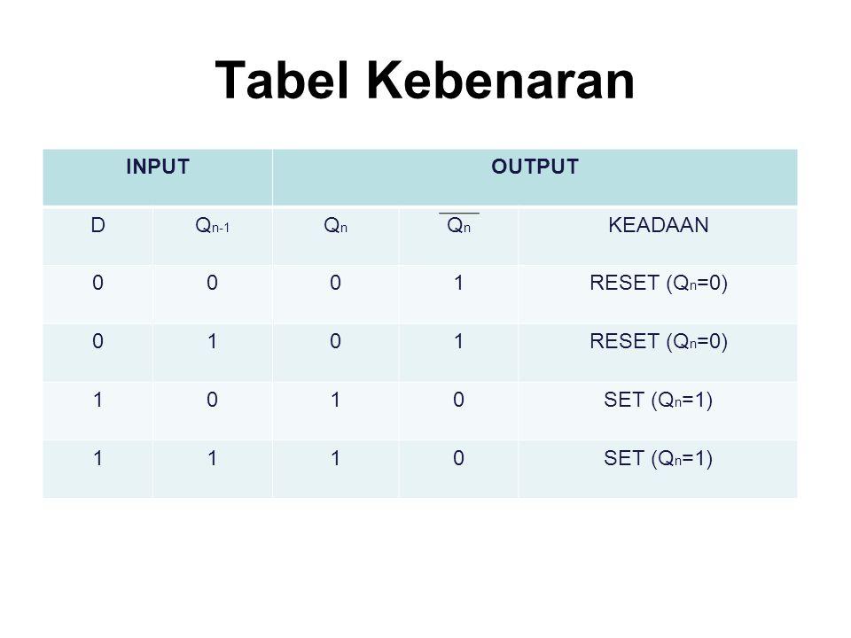 Tabel Kebenaran INPUT OUTPUT D Qn-1 Qn KEADAAN 1 RESET (Qn=0)