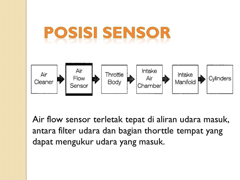 Posisi Sensor