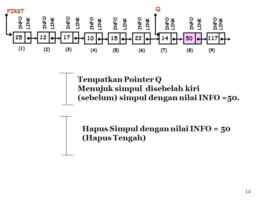 Menujuk simpul disebelah kiri (sebelum) simpul dengan nilai INFO =50.