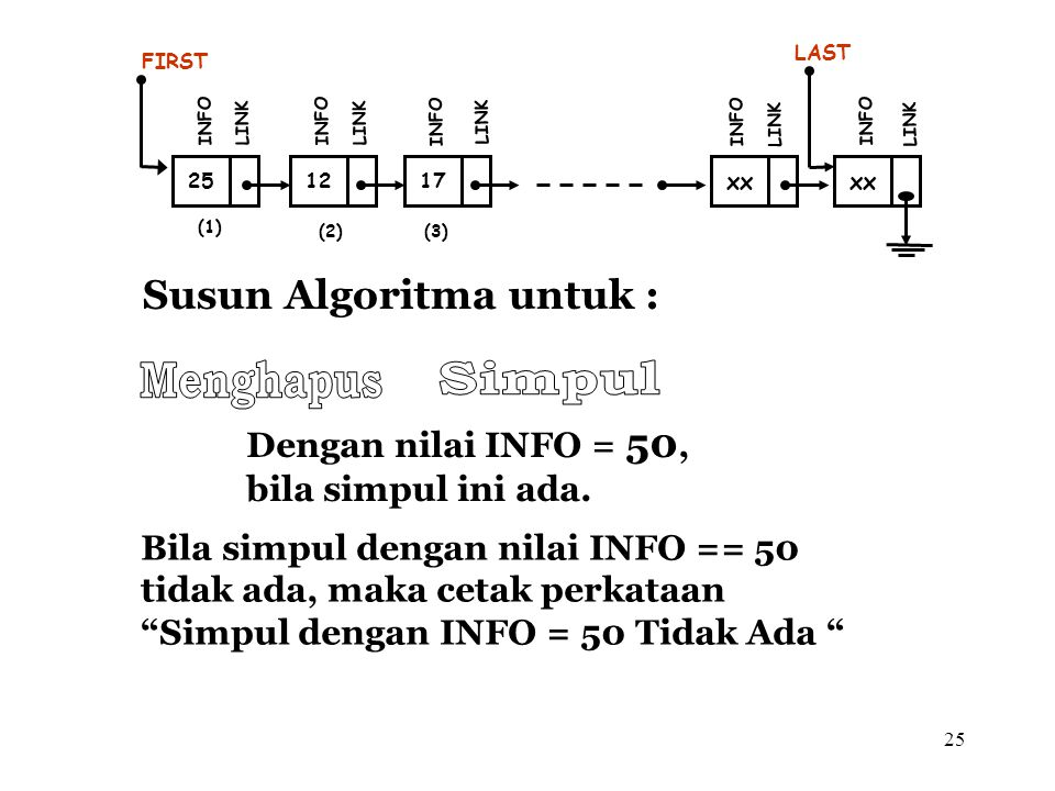 Menghapus Simpul Susun Algoritma untuk : Dengan nilai INFO = 50,