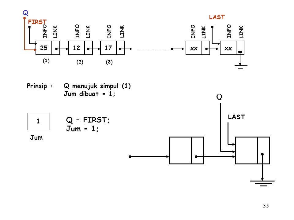 Q Q = FIRST; Jum = 1; Q xx xx Prinsip : Q menujuk simpul (1)