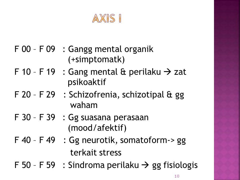 Axis I F 00 – F 09 : Gangg mental organik (+simptomatk)