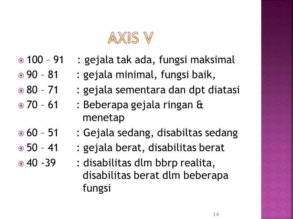 Axis v 100 – 91 : gejala tak ada, fungsi maksimal