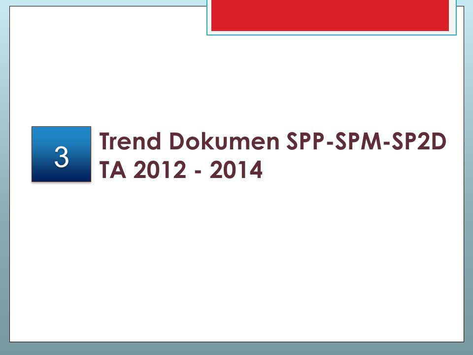 Trend Dokumen SPP-SPM-SP2D TA 2012 - 2014