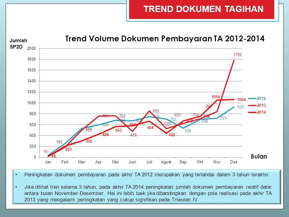 Trend Volume Dokumen Pembayaran TA 2012-2014
