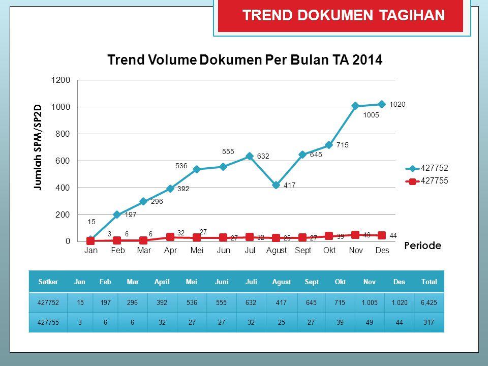 Trend Volume Dokumen Per Bulan TA 2014