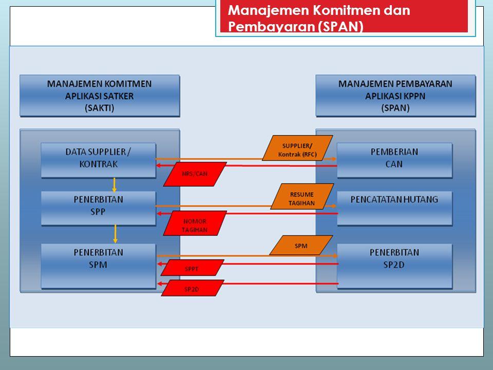 Manajemen Komitmen dan Pembayaran (SPAN)