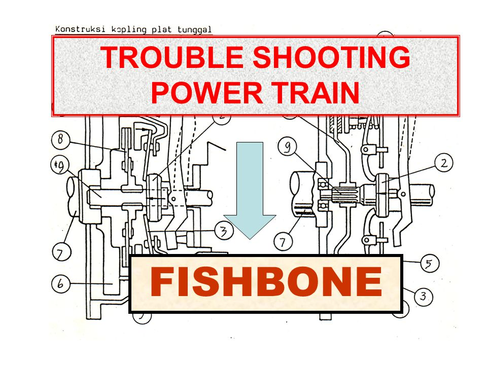 TROUBLE SHOOTING POWER TRAIN FISHBONE