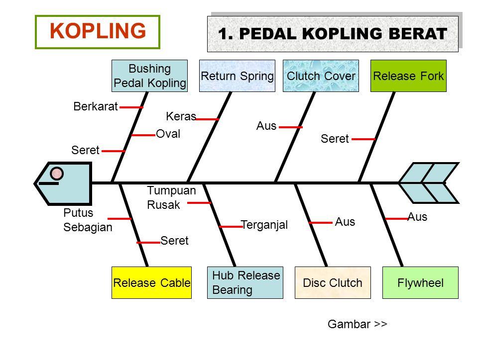 KOPLING 1. PEDAL KOPLING BERAT Bushing Pedal Kopling Return Spring