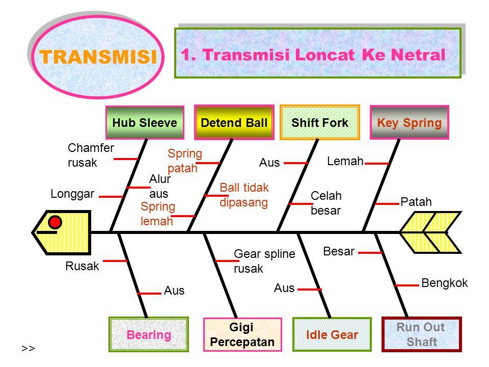 TRANSMISI 1. Transmisi Loncat Ke Netral Hub Sleeve Detend Ball