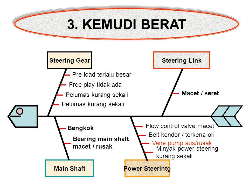 3. KEMUDI BERAT Steering Gear Steering Link Pre-load terlalu besar