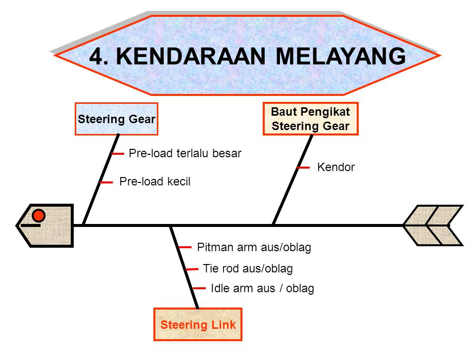 4. KENDARAAN MELAYANG Baut Pengikat Steering Gear Steering Gear