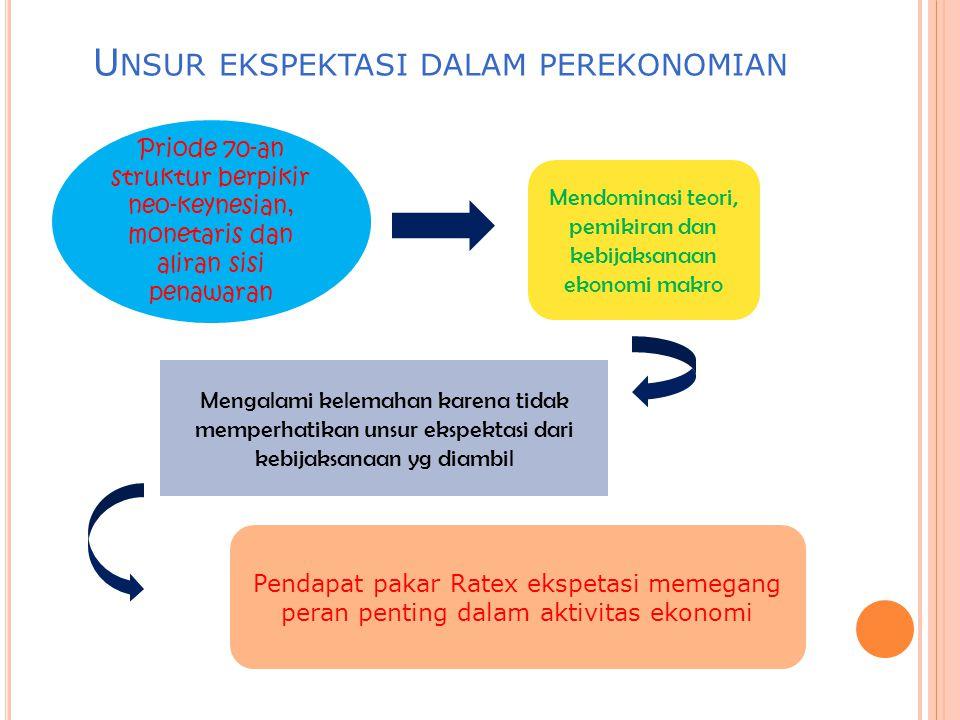 Unsur ekspektasi dalam perekonomian
