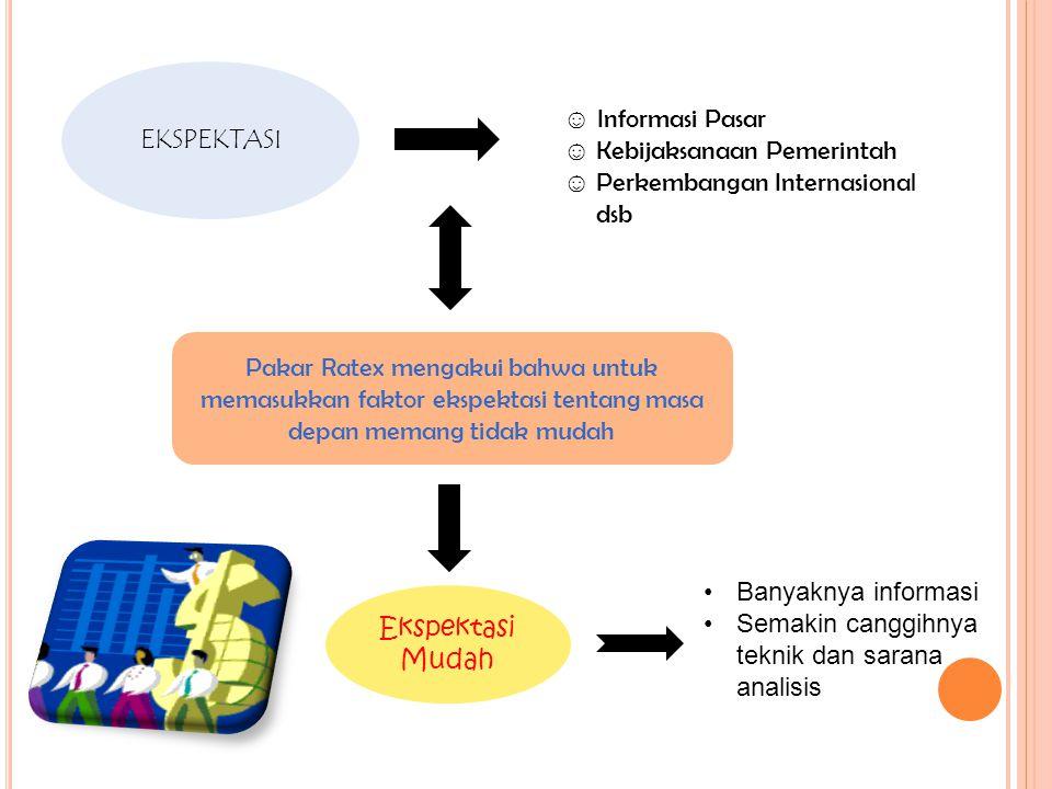 EKSPEKTASI ☺ Informasi Pasar. ☺ Kebijaksanaan Pemerintah. ☺ Perkembangan Internasional. dsb.