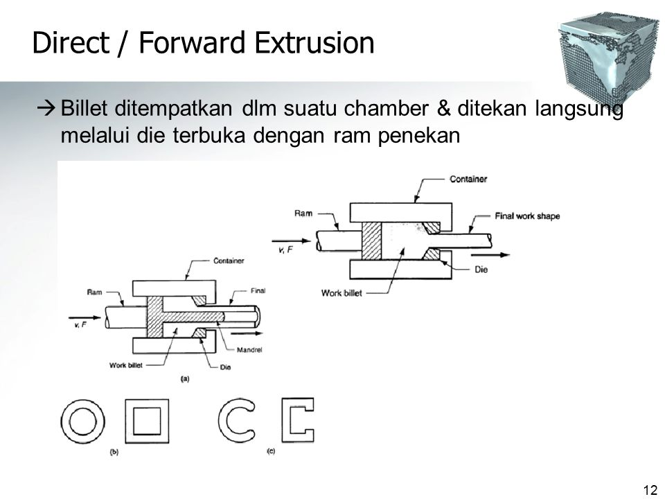 Direct / Forward Extrusion