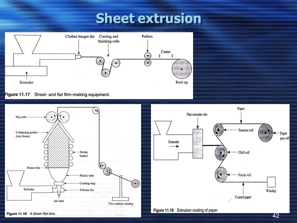 Sheet extrusion
