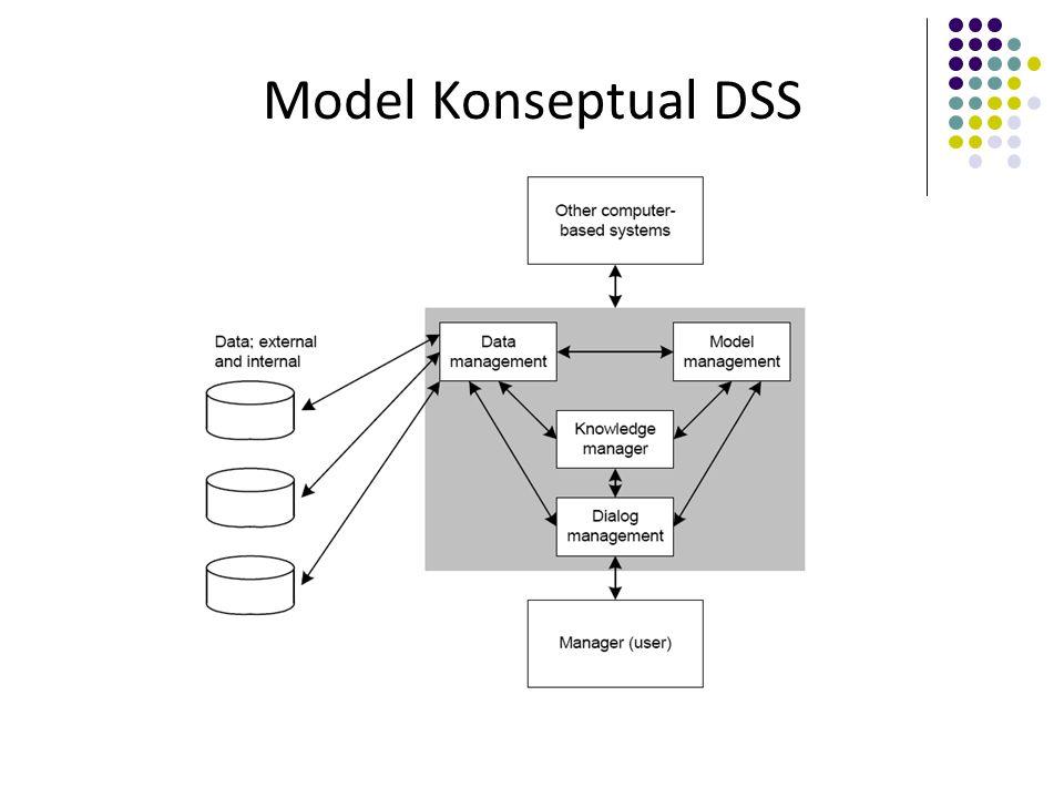 Model Konseptual DSS