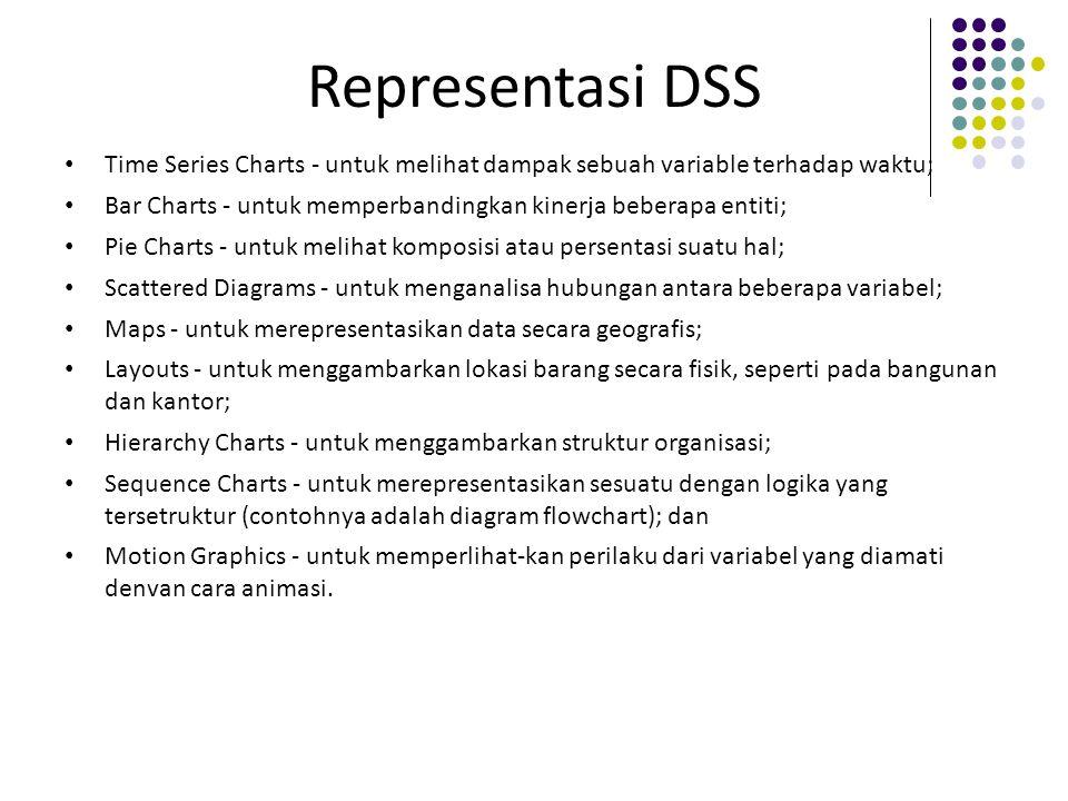 Representasi DSS Time Series Charts - untuk melihat dampak sebuah variable terhadap waktu;