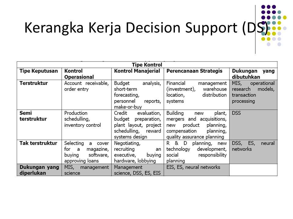 Kerangka Kerja Decision Support (DS)