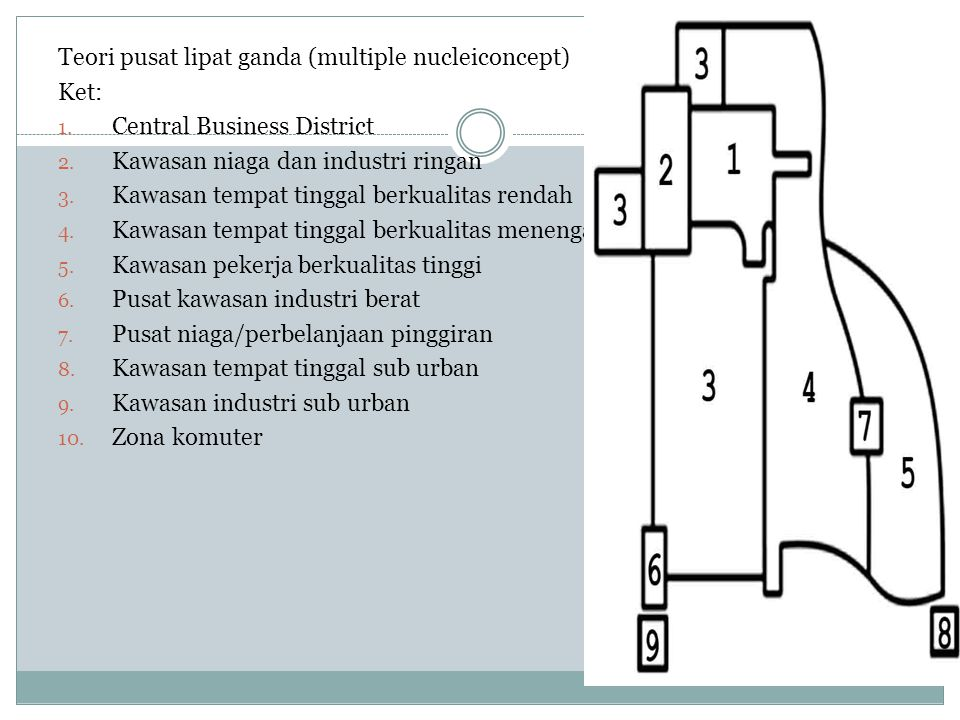 Teori pusat lipat ganda (multiple nucleiconcept)