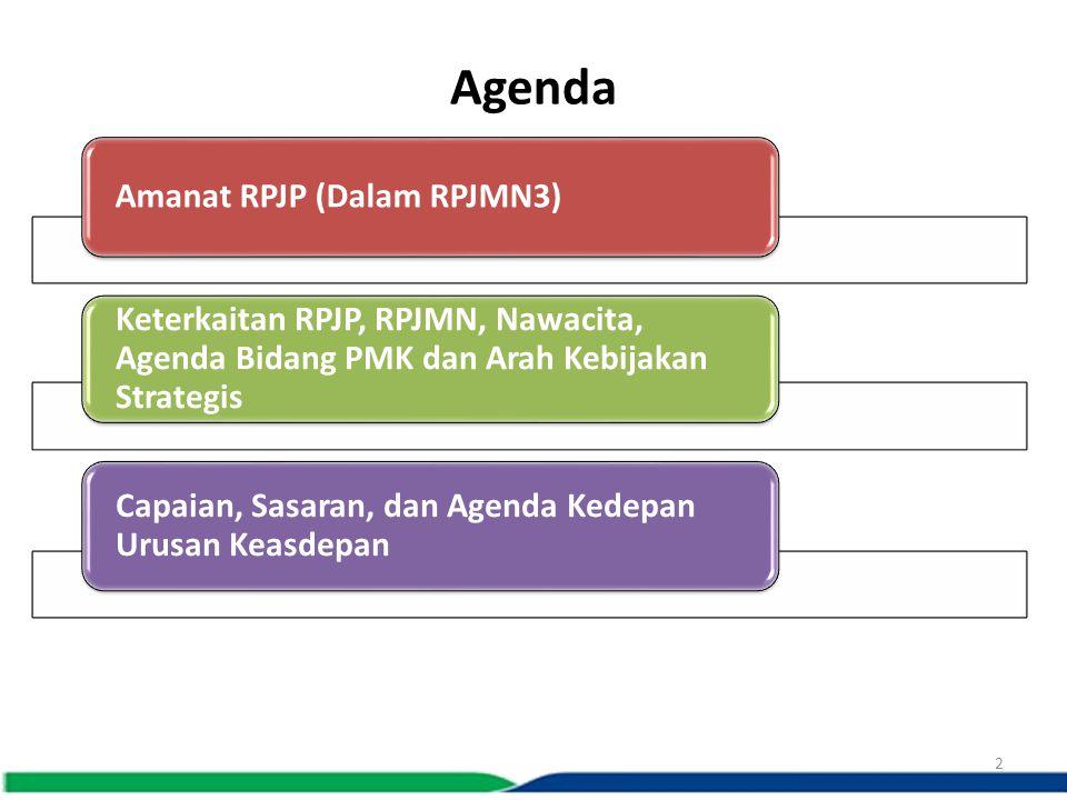 Agenda Amanat RPJP (Dalam RPJMN3) Keterkaitan RPJP, RPJMN, Nawacita, Agenda Bidang PMK dan Arah Kebijakan Strategis.