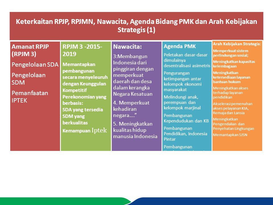 Keterkaitan RPJP, RPJMN, Nawacita, Agenda Bidang PMK dan Arah Kebijakan Strategis (1)