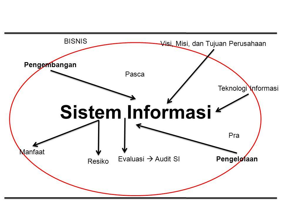 Sistem Informasi BISNIS Visi, Misi, dan Tujuan Perusahaan Pengembangan