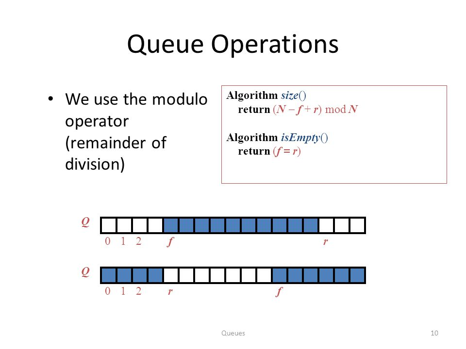 Queue Operations We use the modulo operator (remainder of division)