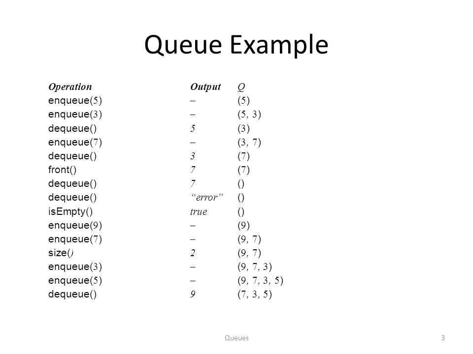 Queue Example Operation Output Q enqueue(5) – (5) enqueue(3) – (5, 3)
