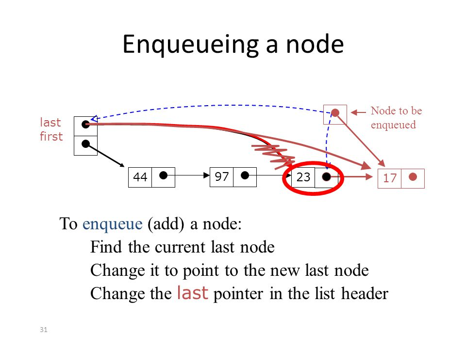 Enqueueing a node To enqueue (add) a node: Find the current last node